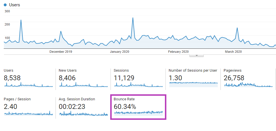 High bounce rate in Google Analytics