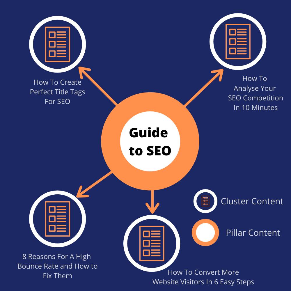 SEO Content Hub